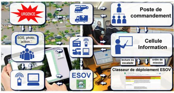Classeur de mobilisation d'ESOV et son guide