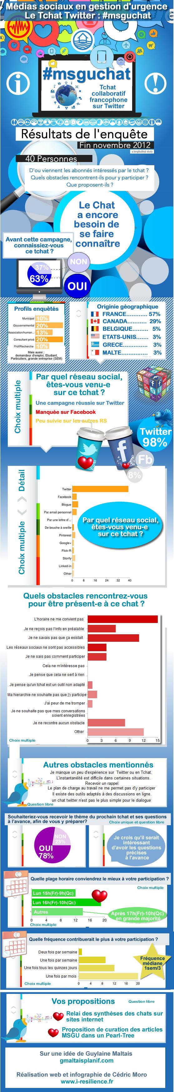 Infographie des résultats de l'enquête sur le chat francophone sur les médias sociaux en gestion d'urgence