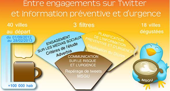 Etude : MSGU et Villes française sur Twitter lors de l'automne-hiver 2012-2013