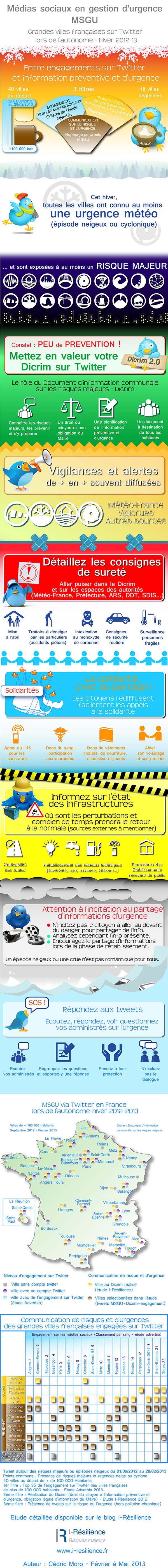 Etude MSGU sur les villes françaises : Entre engagements sur Twitter et information préventive et d'urgence en 2012 et 2013