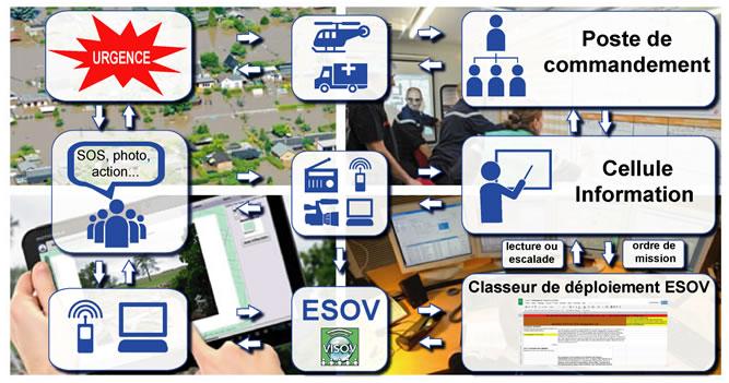 Place du classeur de déploiement pour les équipes en soutien aux opérations virtuelles en gestion d'urgences