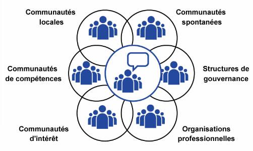 Recherches infos MSGU dans les communautés
