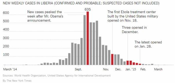 Graphique de la réponse US à Ebola au Libéria