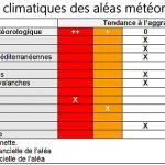 L'absence d'urgence climatique dans les faits